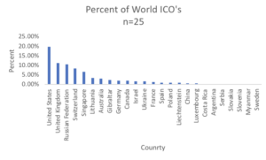 Percent of World ICOs