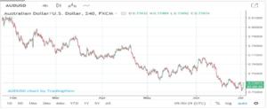 Chart AUD/USD