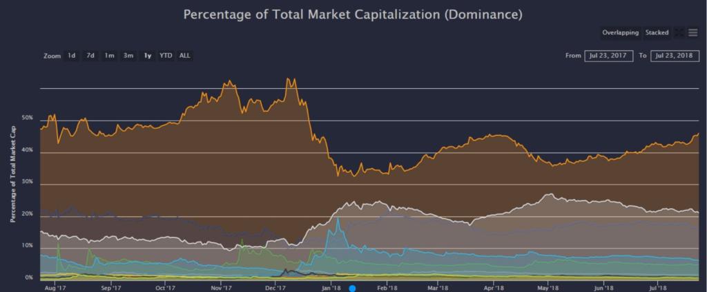 BTC-rise-Total-market-blockchainland