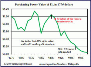 Purchasing Power US dollar 1776-1986