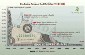 Purchasing power US Dollar 1913-2013