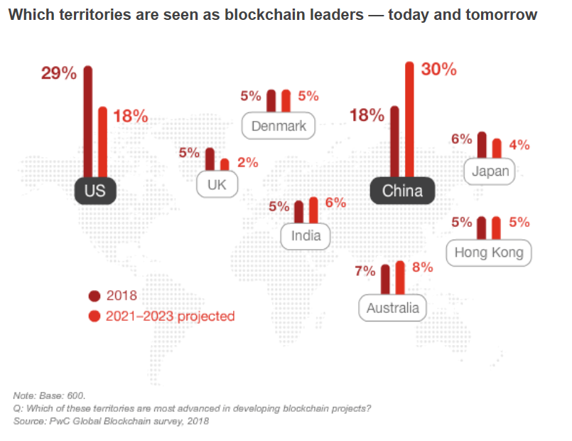 blockchain-country-leaders-pwc-blockchainland
