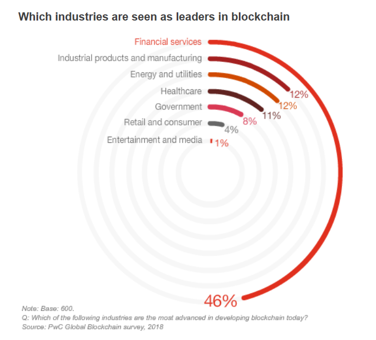 industries-leaders-pwc-blockchainland