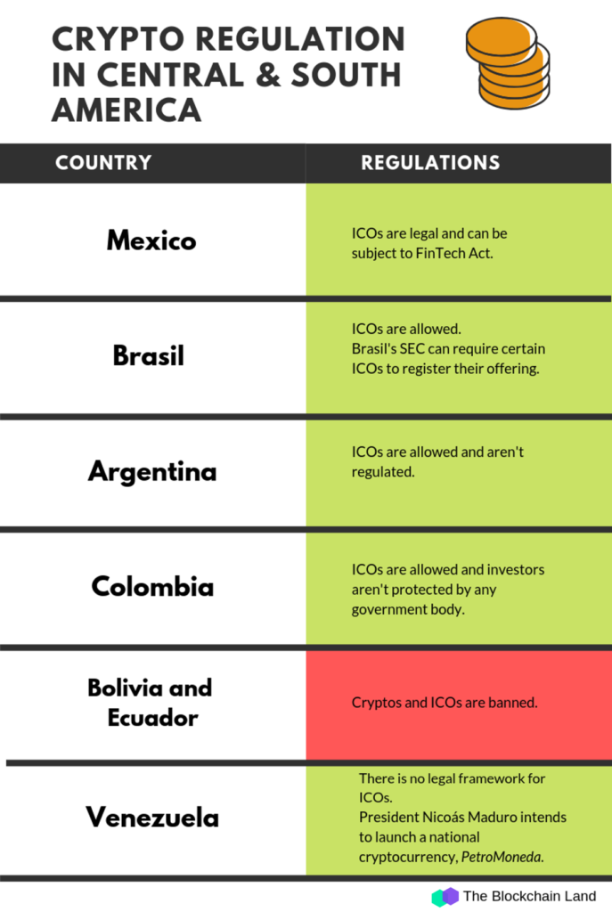 Regulations-SAmerica-BlockchainLand