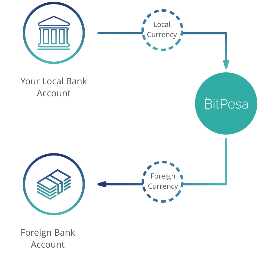 how-bitpesa-works