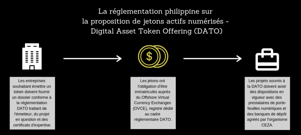 Digital Asset Token Offering (DATO) - FR