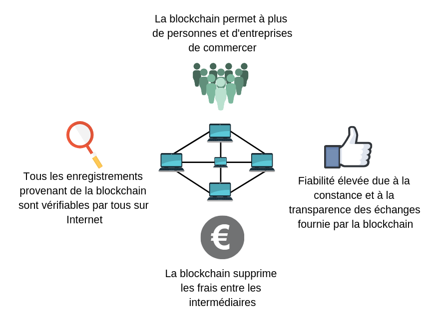What is blockchain article - FR