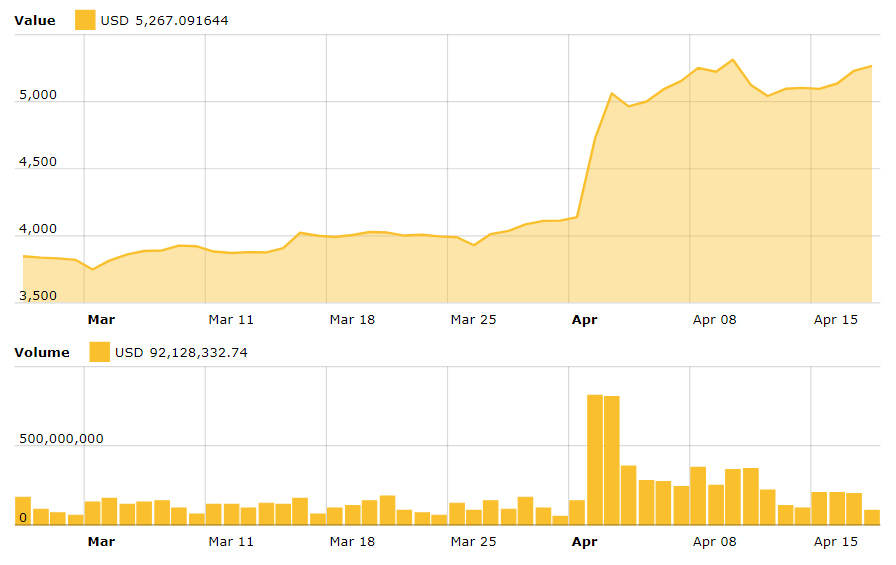 Bitcoin-market-index-march-april-BlockchainLand