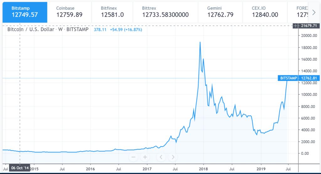 Bitcoin-5y-chart-bitstamp