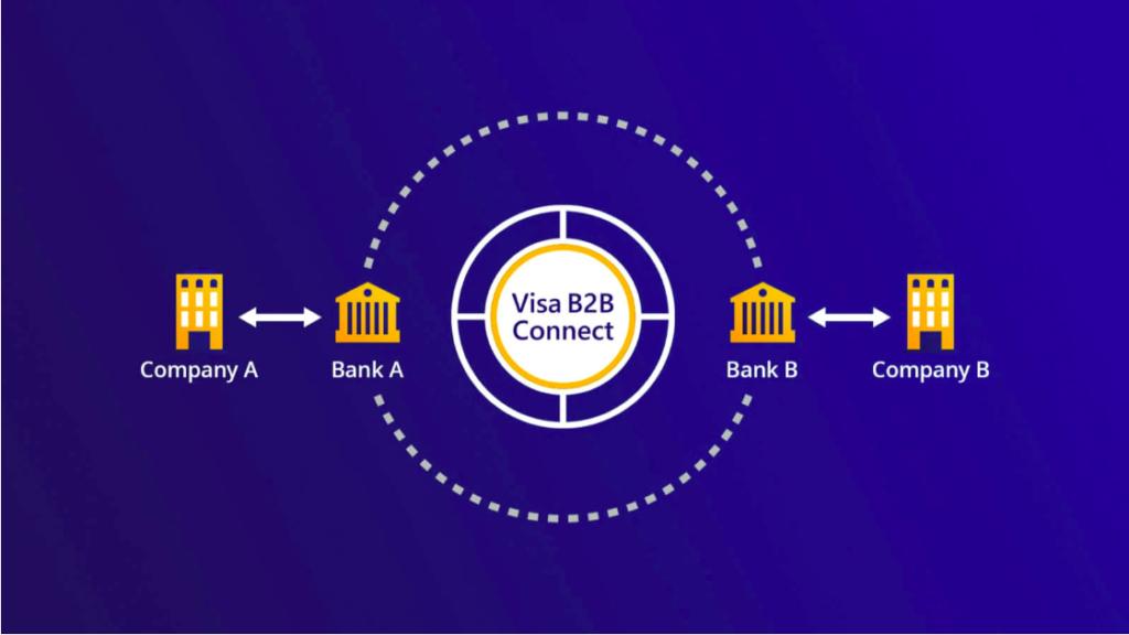 Visa B2B connect