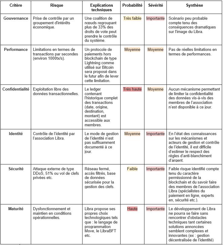Libra-analyse-risque-Xdev-BlockchainLand2