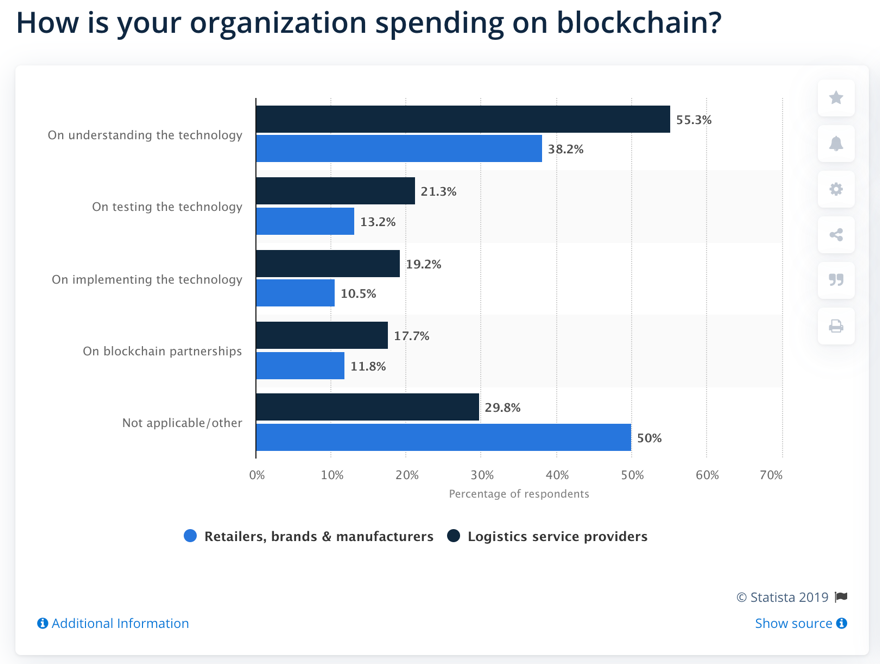 Spending-on-Blockchain-WEForum-Statista-BlockchainLand