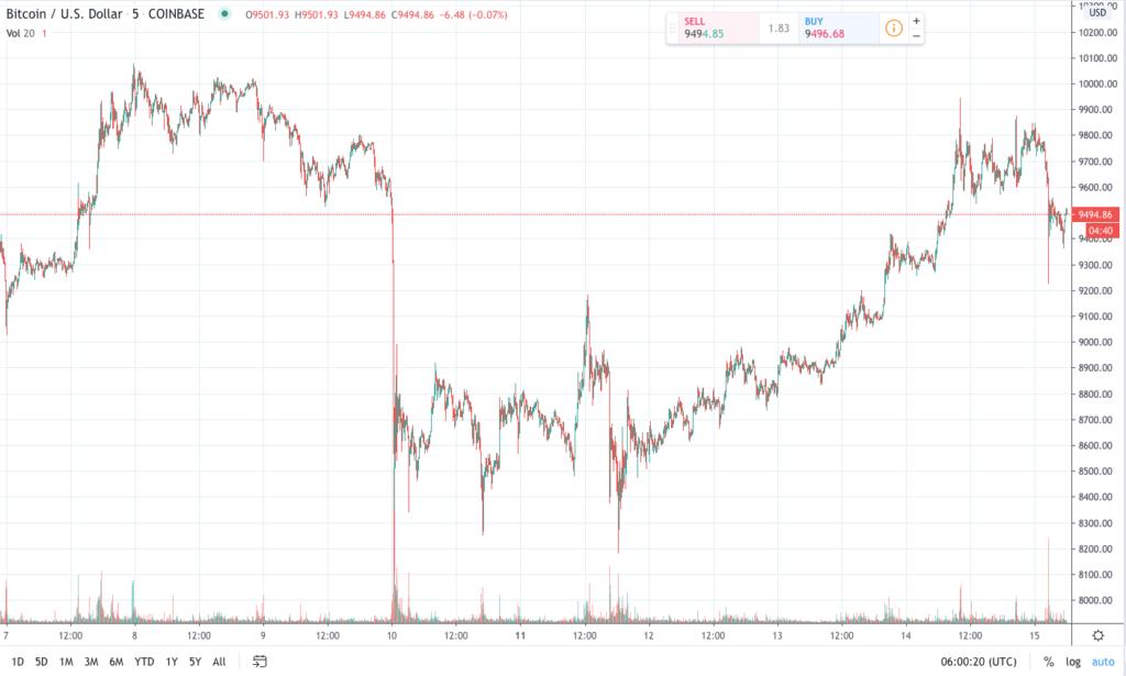 bitcoin-halving-trading-chart-blockchainLand